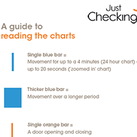 Charts & feature guides 1 - Just Checking
